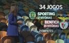Sporting-Benfica: Os números que contam