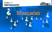 Mais de 10 milhões de refugiados espalhados pelo mundo