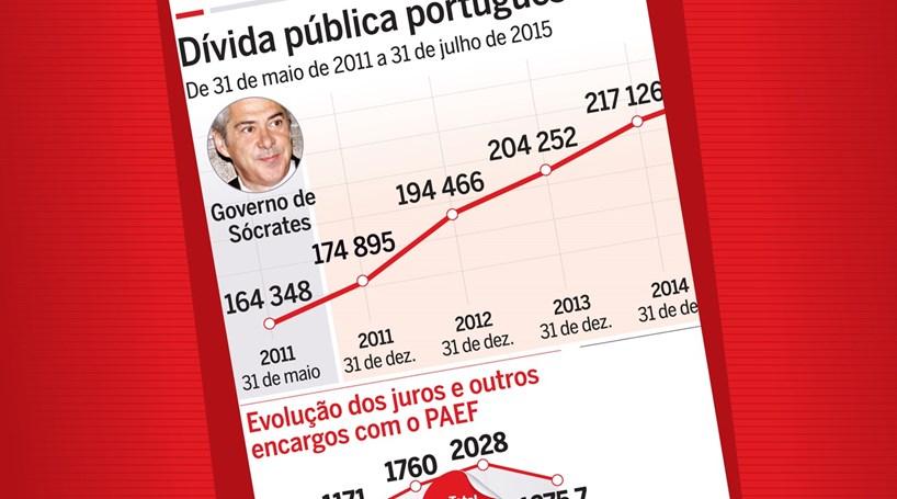 Veja a evolução da dívida pública portuguesa