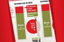 Saiba quanto perde se pedir reforma antecipada