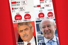Conheça as contas do Benfica, FC Porto e Sporting