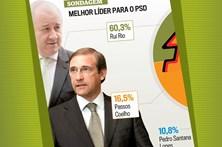 Rio só dá razia a Passos fora do eleitorado PSD