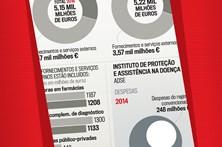 Estado paga 5,1 mil milhões a privados na Saúde