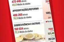 Veja como evoluíram as pensões da Caixa Geral de Aposentações