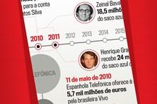 Cronologia: dos negócios da PT ao saco azul do GES