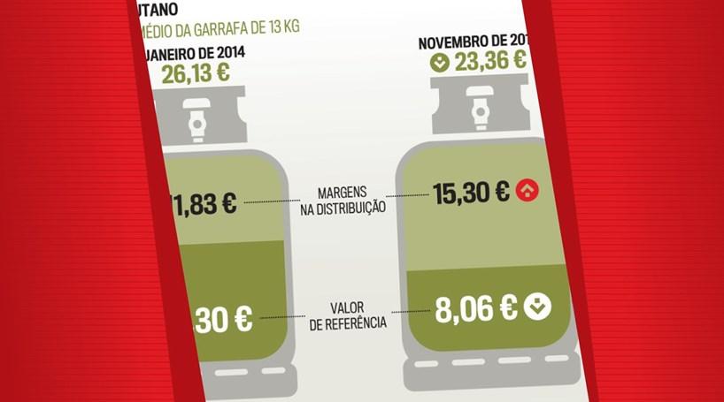 Evolução do preço da botija de gás butano