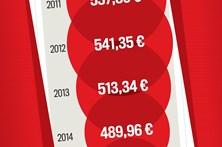 Conheça os números do desemprego em Portugal