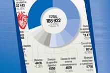 As principais causas de morte em Portugal