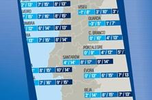 Fim de semana de frio intenso em todo o País