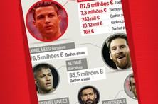 Veja quem são os jogadores mais bem pagos do mundo
