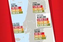 Veja quantas pessoas vão existir em cada zona do país em 2080