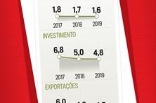 Veja a evolução da economia nos primeiros meses de 2017