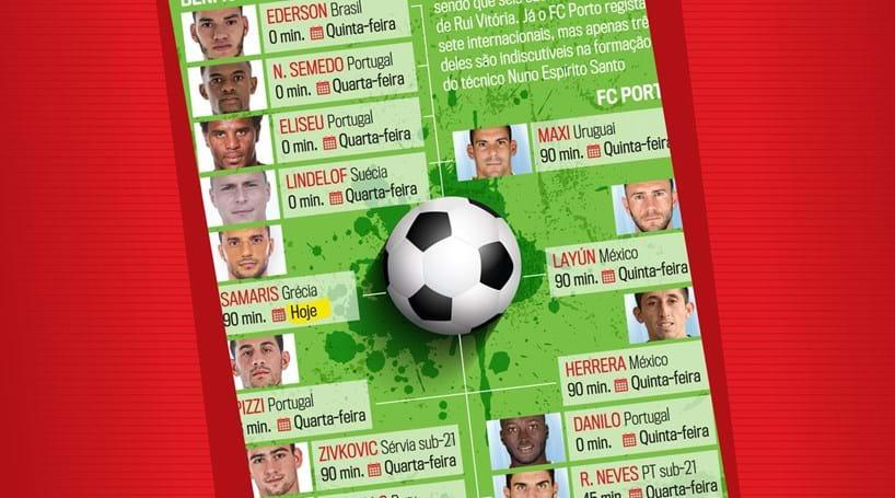 Jogadores do Benfica e do FC Porto nas seleções