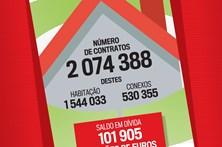 Saiba quantos contratos de crédito a habitação existiam em Portugal em 2015