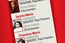 Veja quais são os Santos portugueses