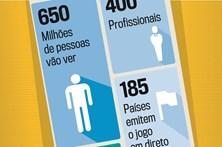 Os números da transmissão do clássico em Espanha