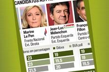 Veja as últimas sondagens das Presidenciais francesas