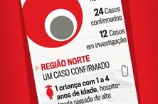 Veja como evoluiu a epidemia do sarampo em Portugal