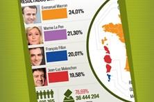 Resultados da primeira volta das eleições em França