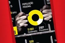 Os números das cadeias portuguesas