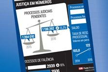 A justiça em números