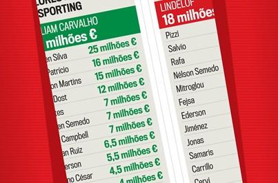Conheça o valor de mercado dos plantéis de Sporting e Benfica