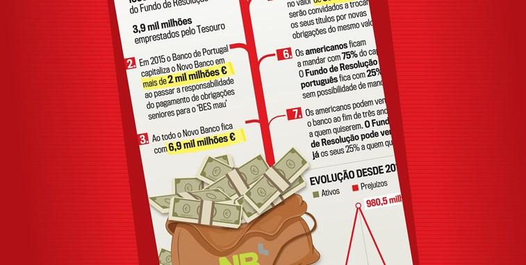 Novo Banco poupa 500 milhões com sucesso de recompra de dívida
