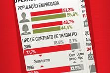 Veja o perfil do trabalhador em Portugal
