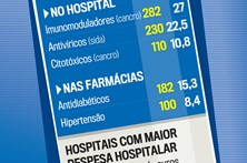 Saiba quanto gastam os hospitais com medicamentos