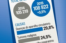 Principais causas de morte em Portugal