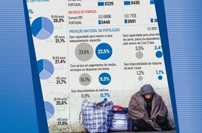 Conheça os rendimentos e condições de vida da população portuguesa