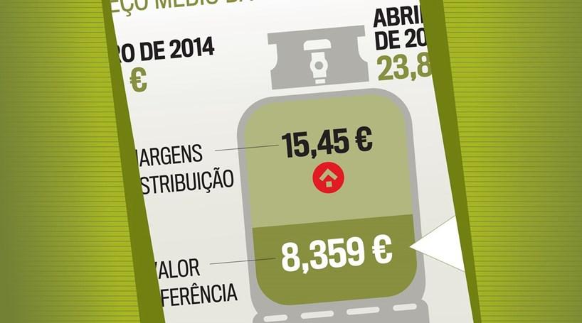 Saiba qual o preço médio da garrafa de 13 quilos de gás propano