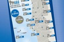 Veja a evolução demográfica em Portugal