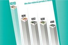 CM é o único jornal com mais de 1 milhão de leitores