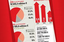 Despesa com saúde aumenta para 438 euros por pessoa