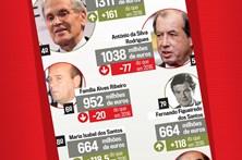 Saiba quem são as pessoas mais ricas de Portugal