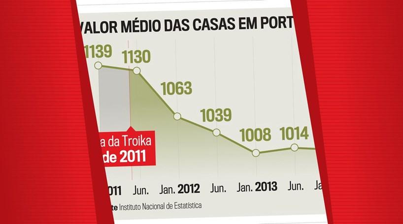 Saiba qual o valor médio das casas em Portugal