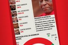 Como está Angola na hora da mudança