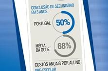 Os números da educação em Portugal