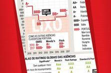 Evolução do rating da dívida de Portugal