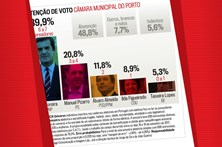 Intenção de voto para a Câmara Municipal do Porto