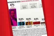 Intenção de voto para a Câmara Municipal de Lisboa