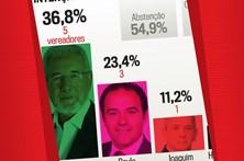 Isaltino ganha sondagem para Oeiras
