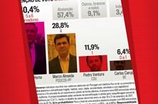 Intenção de voto para a Câmara Municipal de Sintra