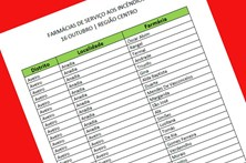 Saiba quais as farmácias que vão estar de serviço nas regiões afetadas pelos fogos