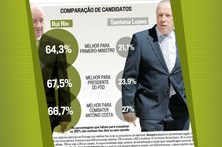 Comparação entre Rui Rio e Santana Lopes