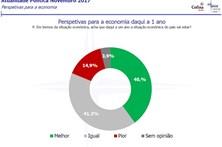 Percepção da Economia Portuguesa