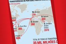 Top 10 das transferências de Portugal para offshores 2010-2016