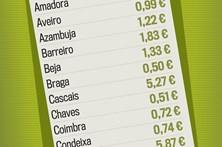 Taxa de ocupação de subsolo por município