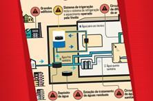 Fontes possíveis de legionella no Hospital São Francisco Xavier